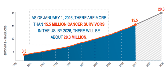 Life After Cancer:   Survivorship by the Numbers